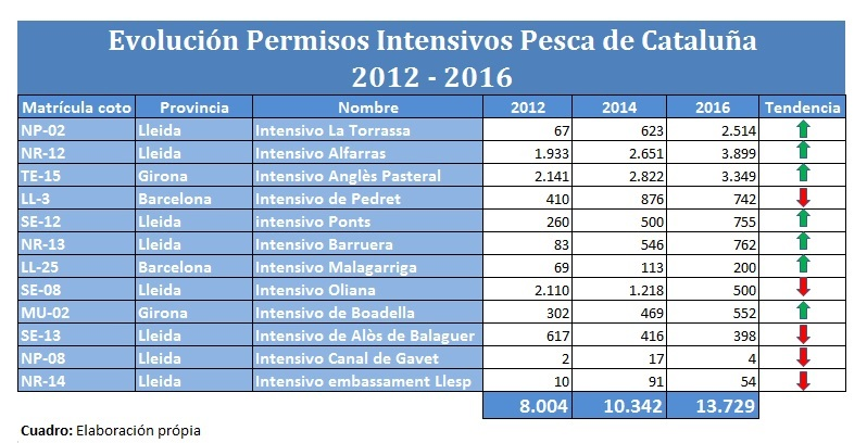 evolusion-intensivos-2012-2016